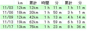 05-11_Total_Running_Time_n_Distance.JPG